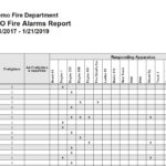 ISO Incident Report